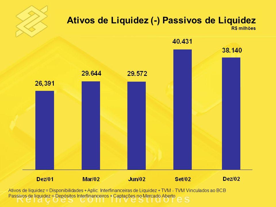 Ativos de liquidez = Disponibilidades + Aplic. Interfinanceiras de Liquidez + TVM - TVM Vinculados ao BCB Passivos de liquidez = Depósitos Interfinanc