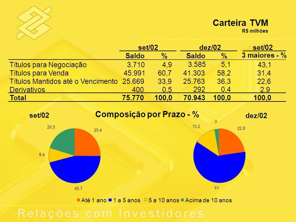 Carteira TVM R$ milhões Saldo % % Títulos para Negociação43,1 Títulos para Venda31,4 Títulos Mantidos até o Vencimento22,6 Derivativos2,9 Total75.770