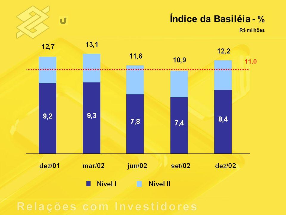 Índice da Basiléia - % R$ milhões