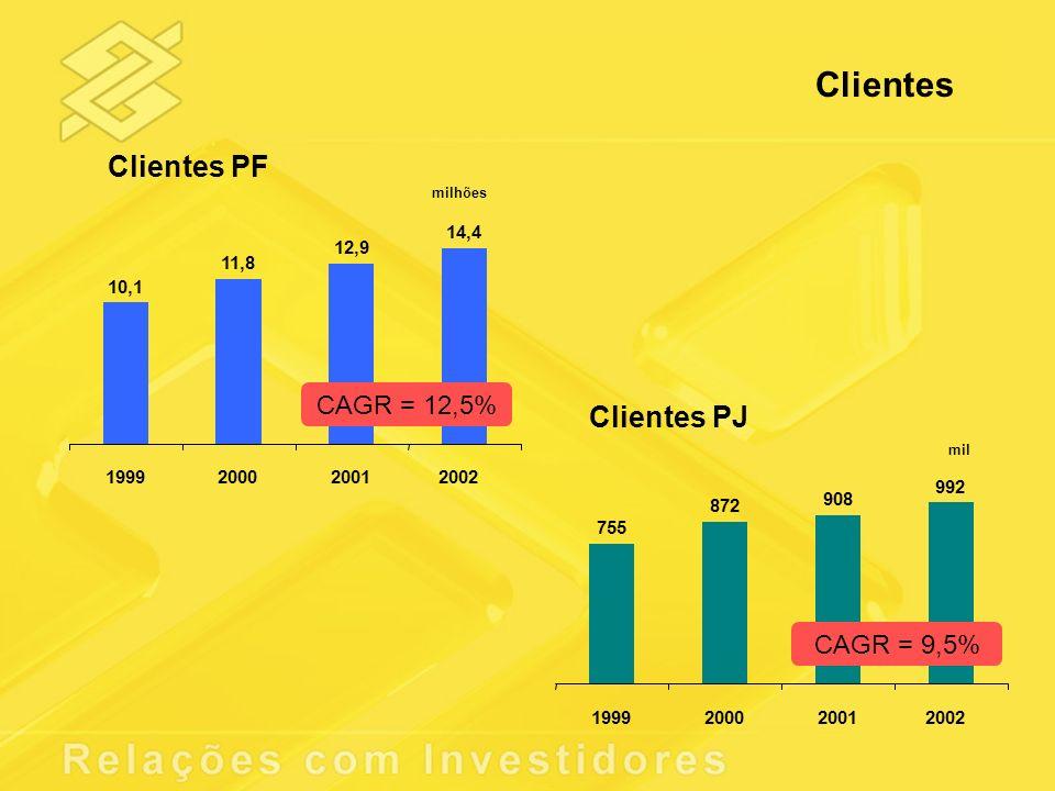Clientes PF Clientes PJ 10,1 11,8 12,9 14,4 1999200020012002 CAGR = 12,5% milhões 755 872 908 992 1999200020012002 CAGR = 9,5% mil Clientes