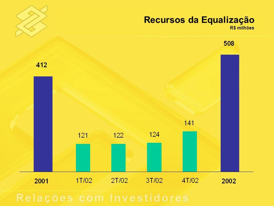 Recursos da Equalização R$ milhões