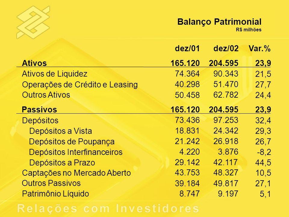 Balanço Patrimonial R$ milhões dez/01dez/02Var.% Ativos165.120204.595 23,9 Ativos de Liquidez74.36490.343 21,5 Operações de Crédito e Leasing 40.29851
