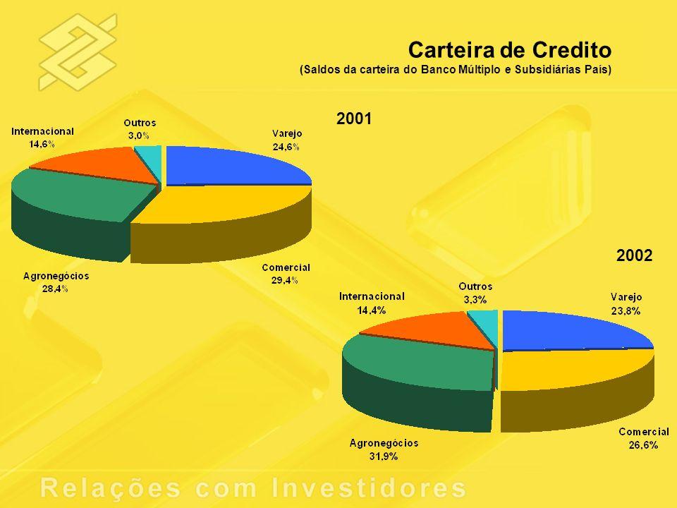 Carteira de Credito (Saldos da carteira do Banco Múltiplo e Subsidiárias País) 2002 2001