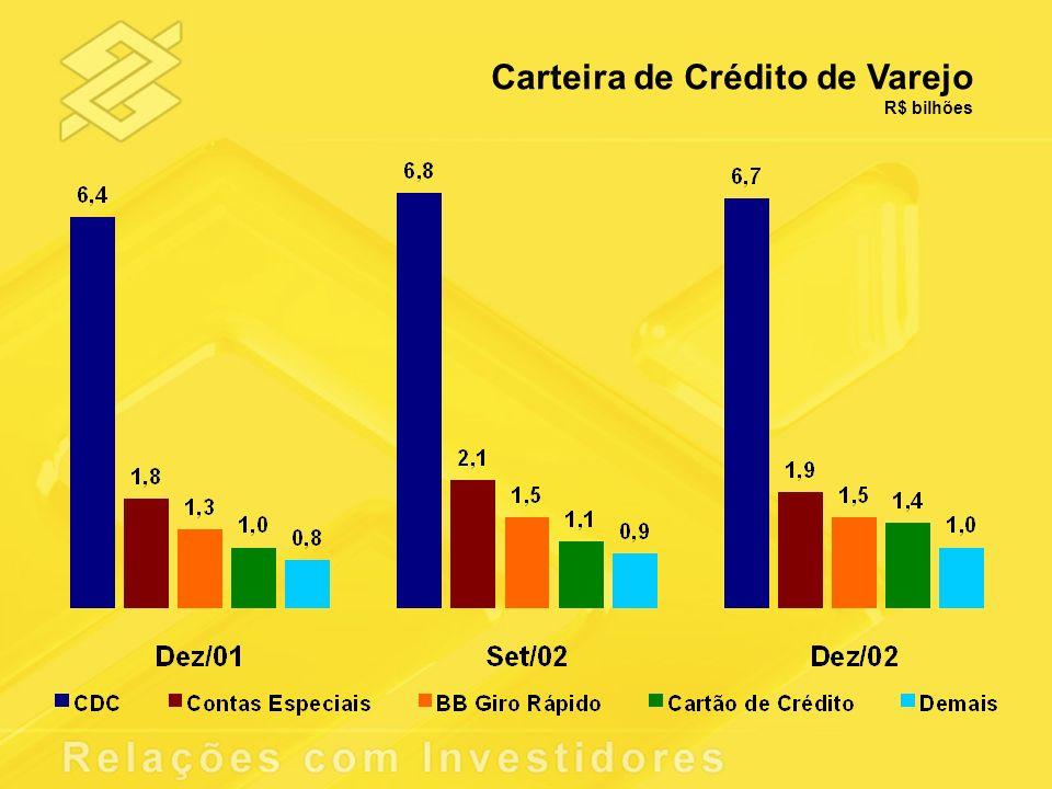 Carteira de Crédito de Varejo R$ bilhões