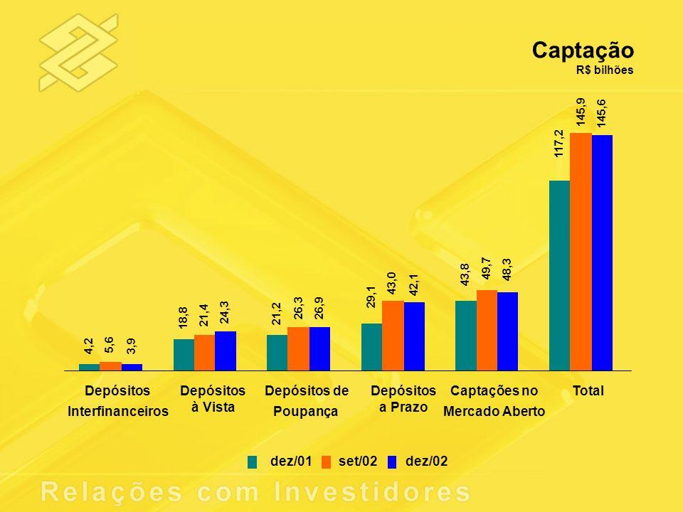 Captação R$ bilhões 4,2 18,8 21,2 29,1 43,8 117,2 5,6 21,4 26,3 43,0 49,7 145,9 3,9 24,3 26,9 42,1 48,3 145,6 Depósitos Interfinanceiros Depósitos à V