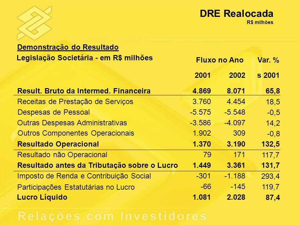 DRE Realocada R$ milhões Var. % 20012002s 2001 Result. Bruto da Intermed. Financeira4.8698.071 65,8 Receitas de Prestação de Serviços3.7604.454 18,5 D