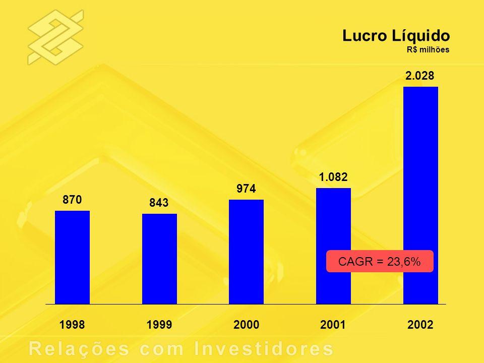 Lucro Líquido R$ milhões 870 843 974 1.082 2.028 19981999200020012002 CAGR = 23,6%