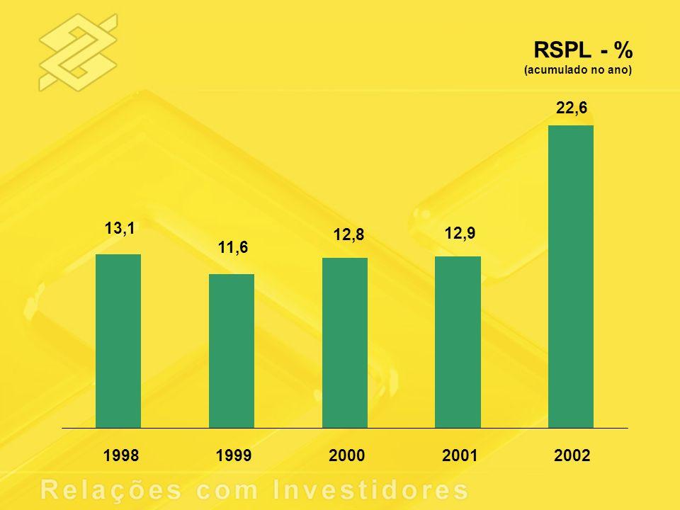 RSPL - % (acumulado no ano) 22,6 12,9 12,8 11,6 13,1 19981999200020012002