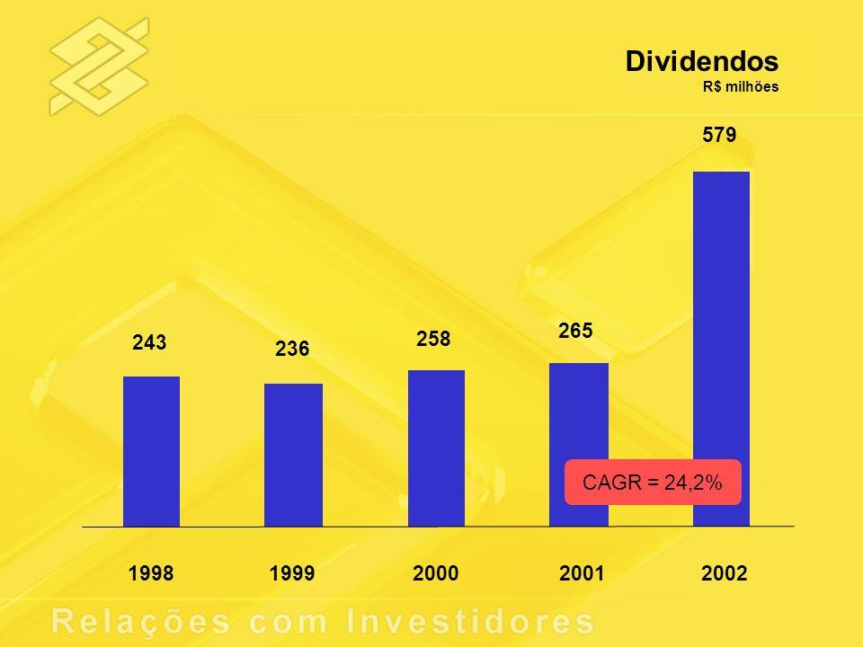 Dividendos R$ milhões 243 236 258 265 579 19981999200020012002 CAGR = 24,2%