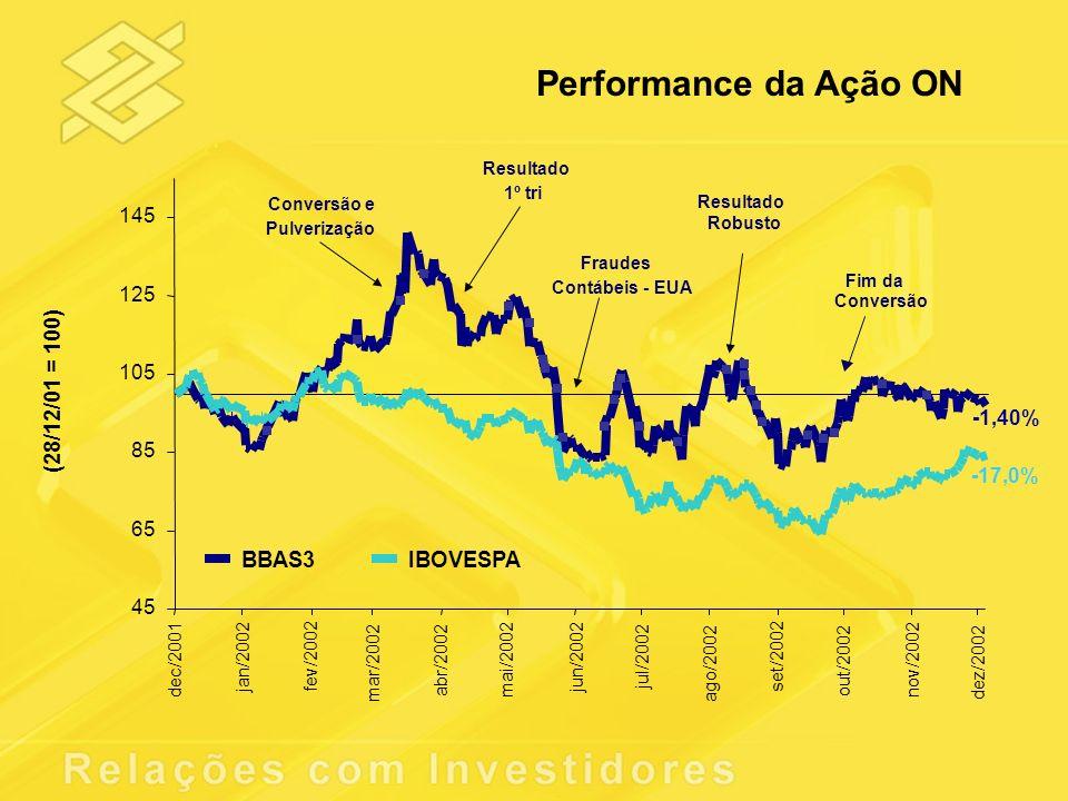 Performance da Ação ON 45 65 85 105 125 145 dec/2001 jan/2002fev/2002 mar/2002 abr/2002 mai/2002 jun/2002 jul/2002 ago/2002 set/2002 out/2002 nov/2002