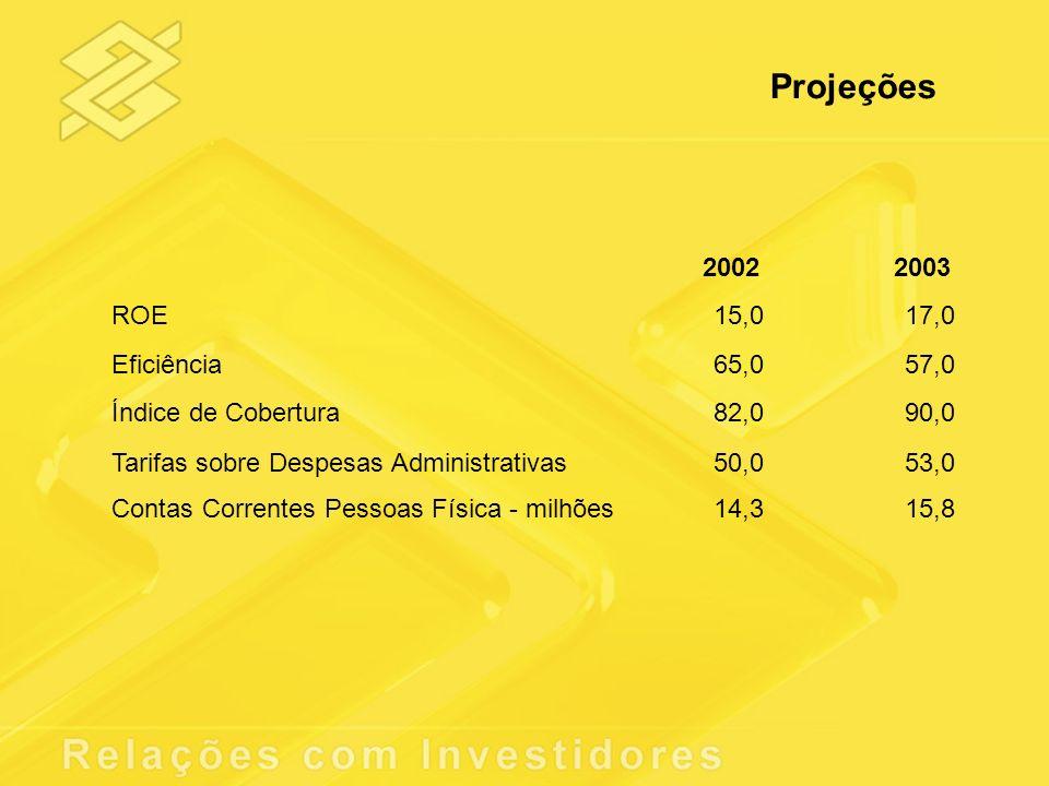 2002 ROE15,0 Eficiência65,0 Índice de Cobertura82,0 Contas Correntes Pessoas Física - milhões14,3 Tarifas sobre Despesas Administrativas50,0 2003 17,0