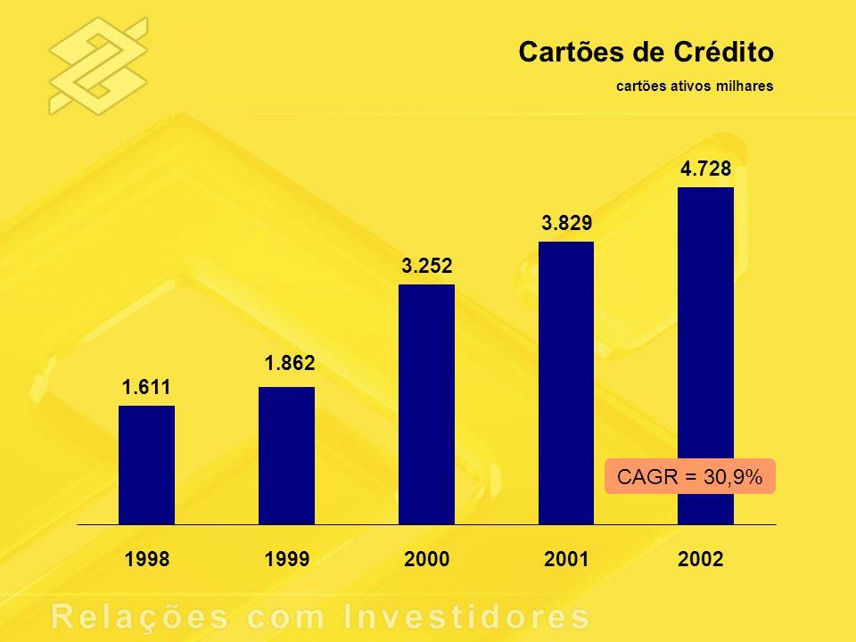 Recursos Administrados R$ bilhões 66,2 29,7 35,2 48,1 61,4 16,6 13,4 13,2 16,2 19981999 2000 20012002 Recursos AdministradosParticipação de Mercado - % CAGR = 22,2% 17,4