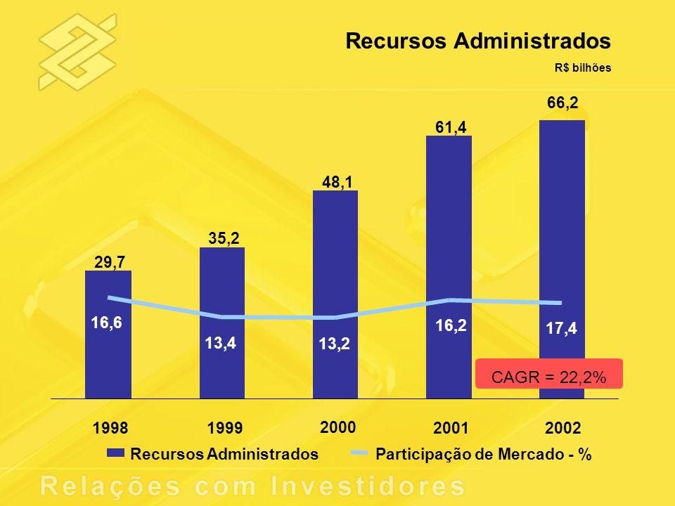 Recursos Administrados R$ bilhões 66,2 29,7 35,2 48,1 61,4 16,6 13,4 13,2 16,2 19981999 2000 20012002 Recursos AdministradosParticipação de Mercado -