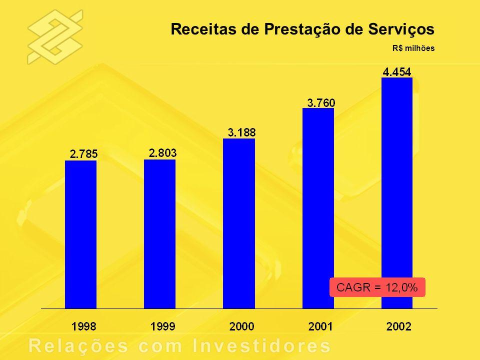 Receitas de Prestação de Serviços R$ milhões