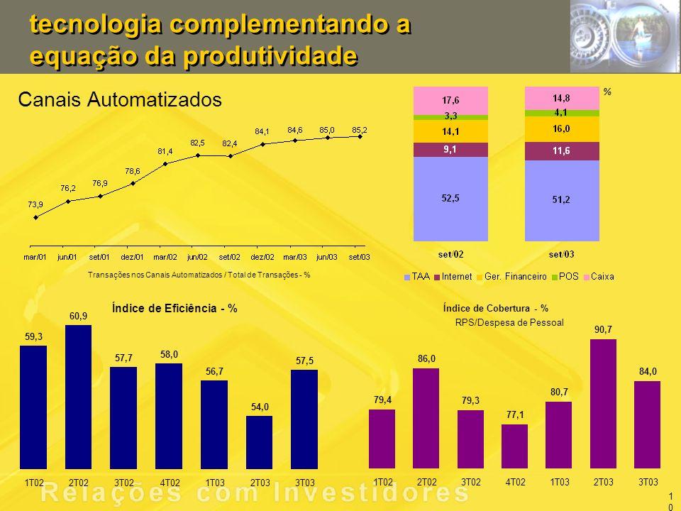 tecnologia complementando a equação da produtividade Canais Automatizados Transações nos Canais Automatizados / Total de Transações - % Índice de Eficiência - % 59,3 60,9 57,7 58,0 56,7 54,0 57,5 1T022T023T024T021T032T033T03 % 10 Índice de Cobertura - % RPS/Despesa de Pessoal 79,4 86,0 79,3 77,1 80,7 90,7 84,0 1T022T023T024T021T032T033T03