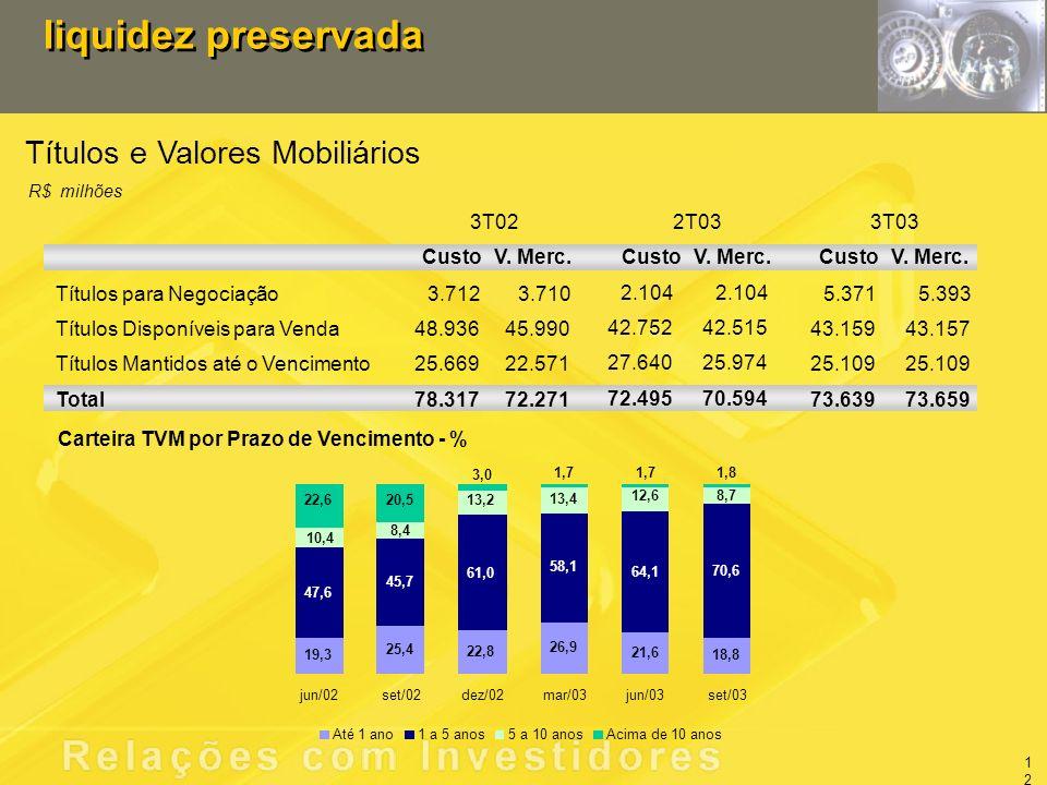 Títulos e Valores Mobiliários liquidez preservada R$ milhões Carteira TVM por Prazo de Vencimento - % 3T022T033T03 CustoV.