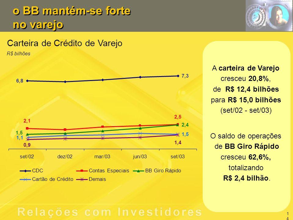 Carteira de Crédito de Varejo R$ bilhões o BB mantém-se forte no varejo o BB mantém-se forte no varejo O saldo de operações de BB Giro Rápido cresceu 62,6%, totalizando R$ 2,4 bilhão.