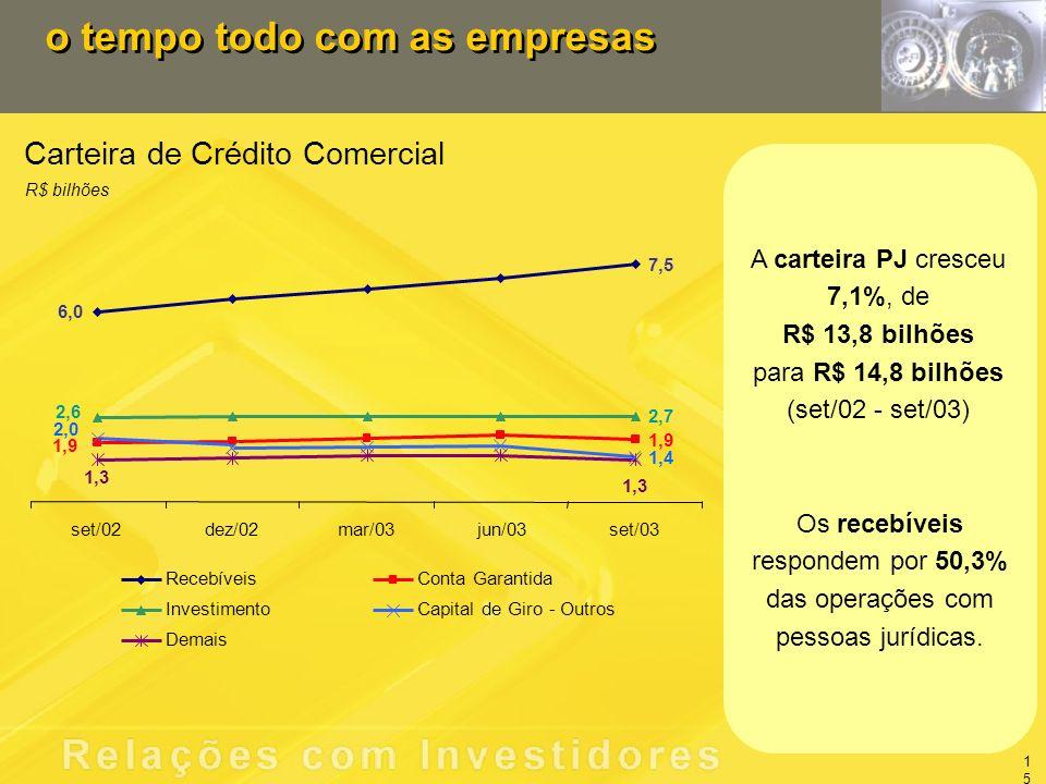 Carteira de Crédito Comercial R$ bilhões o tempo todo com as empresas Os recebíveis respondem por 50,3% das operações com pessoas jurídicas.