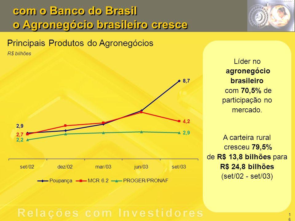 Principais Produtos do Agronegócios R$ bilhões com o Banco do Brasil o Agronegócio brasileiro cresce com o Banco do Brasil o Agronegócio brasileiro cresce Líder no agronegócio brasileiro com 70,5% de participação no mercado.
