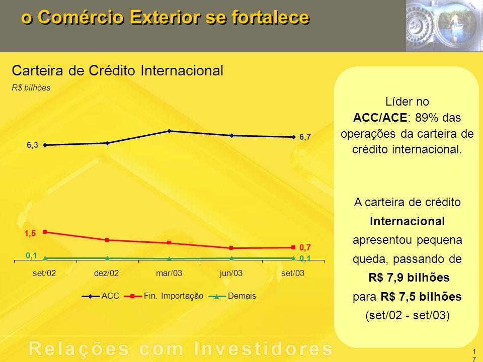 o Comércio Exterior se fortalece Carteira de Crédito Internacional R$ bilhões Líder no ACC/ACE: 89% das operações da carteira de crédito internacional.