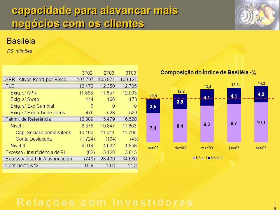 capacidade para alavancar mais negócios com os clientes Basiléia R$ milhões 3T022T033T03 APR - Ativos Pond.
