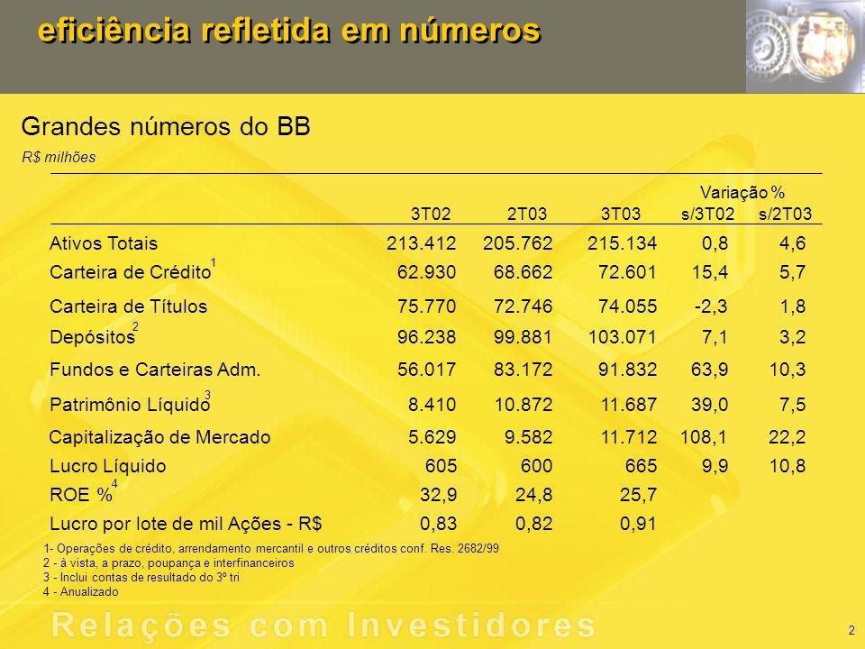 criação de valor para os acionistas Lucro e Retorno sobre o PL R$ milhões 1.428 1.744 22,8% 22,9% 9M029M03 605 600 479 600 665 32,9% 30,2% 21,3% 24,8% 25,7% 3T024T021T032T033T03 LucroRetorno s/ PL médio anualizado 3