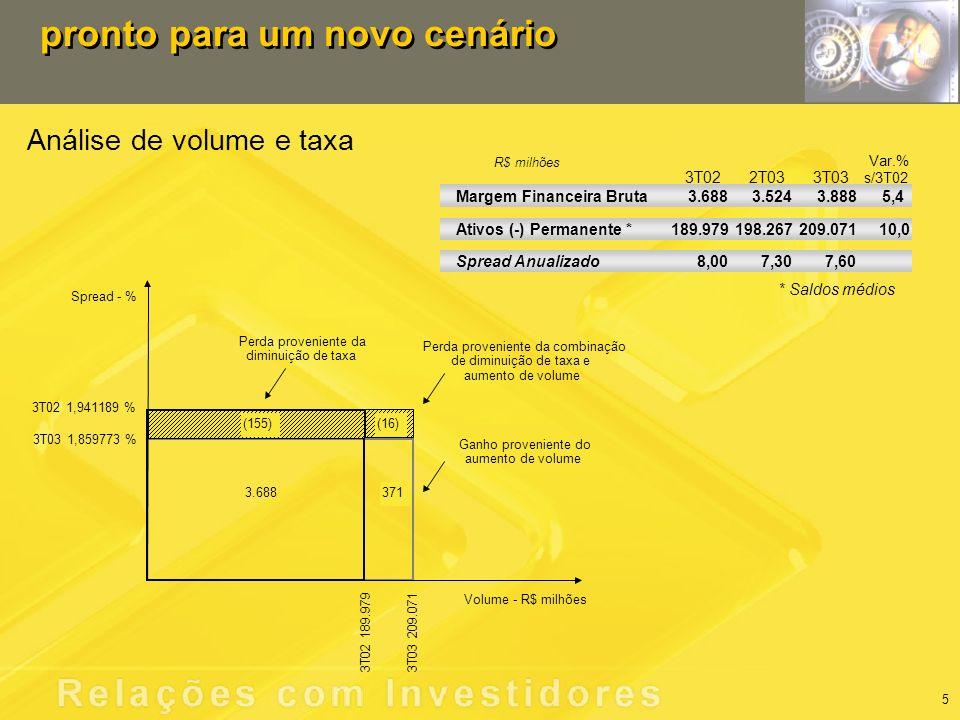 Análise de volume e taxa pronto para um novo cenário Margem Financeira Bruta 3.688 3.5243.8885,4 Ativos (-) Permanente * 189.979 198.267209.071 Spread Anualizado 8,00 7,307,60 * Saldos médios 10,0 3T022T033T03 s/3T02 Var.% R$ milhões 5 Volume - R$ milhões 3T03 1,859773 % 3T02 1,941189 % 3T02 189.9793T03 209.071 Spread - % (155)(16) 371 3.688 Perda proveniente da diminuição de taxa Perda proveniente da combinação de diminuição de taxa e aumento de volume Ganho proveniente do aumento de volume