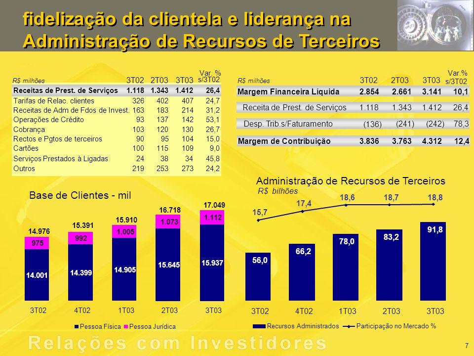 Administração de Recursos de Terceiros fidelização da clientela e liderança na Administração de Recursos de Terceiros R$ bilhões Base de Clientes - mil Margem Financeira Líquida 2.854 2.6613.14110,1 3T022T033T03 s/3T02 Var.% Receita de Prest.