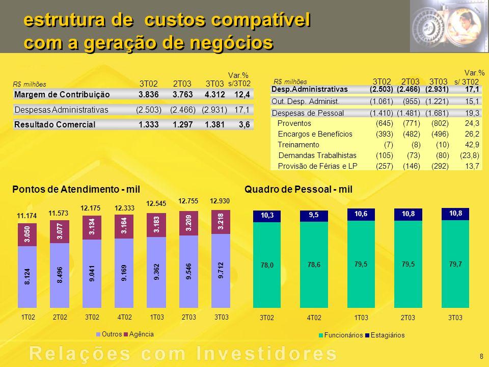 Pontos de Atendimento - milQuadro de Pessoal - mil estrutura de custos compatível com a geração de negócios estrutura de custos compatível com a geração de negócios Var.% 3T022T033T03 s/ 3T02 Despesas de Pessoal(1.410)(1.481)(1.681)19,3 Proventos(645)(771)(802)24,3 Encargos e Benefícios(393)(482)(496)26,2 Treinamento(7)(8)(10)42,9 Demandas Trabalhistas(105)(73)(80)(23,8) Provisão de Férias e LP(257)(146)(292)13,7 Out.