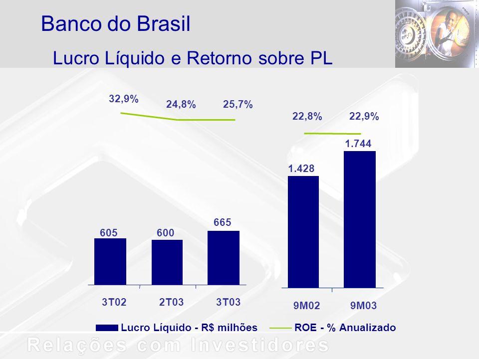 Lucro Líquido e Retorno sobre PL Banco do Brasil Lucro Líquido - R$ milhõesROE - % Anualizado 1.428 1.744 9M029M03 32,9% 24,8%25,7% 22,8%22,9% 605 600