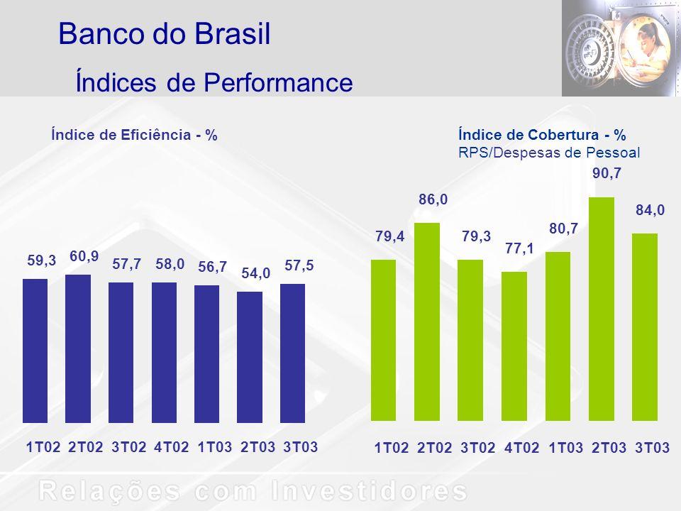 Índices de Performance Banco do Brasil Índice de Eficiência - %Índice de Cobertura - % RPS/Despesas de Pessoal 59,3 60,9 57,758,0 56,7 54,0 57,5 1T022