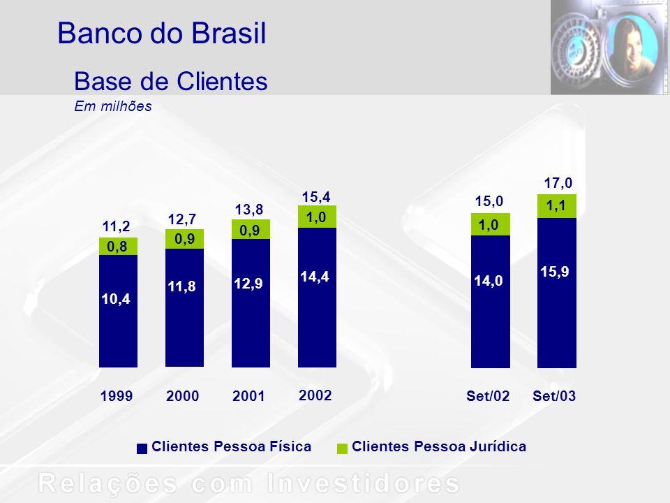 Clientes Pessoa FísicaClientes Pessoa Jurídica Base de Clientes Em milhões Banco do Brasil 15,9 1,1 Set/03 17,0 14,0 1,0 Set/02 15,0 14,4 1,0 2002 15,