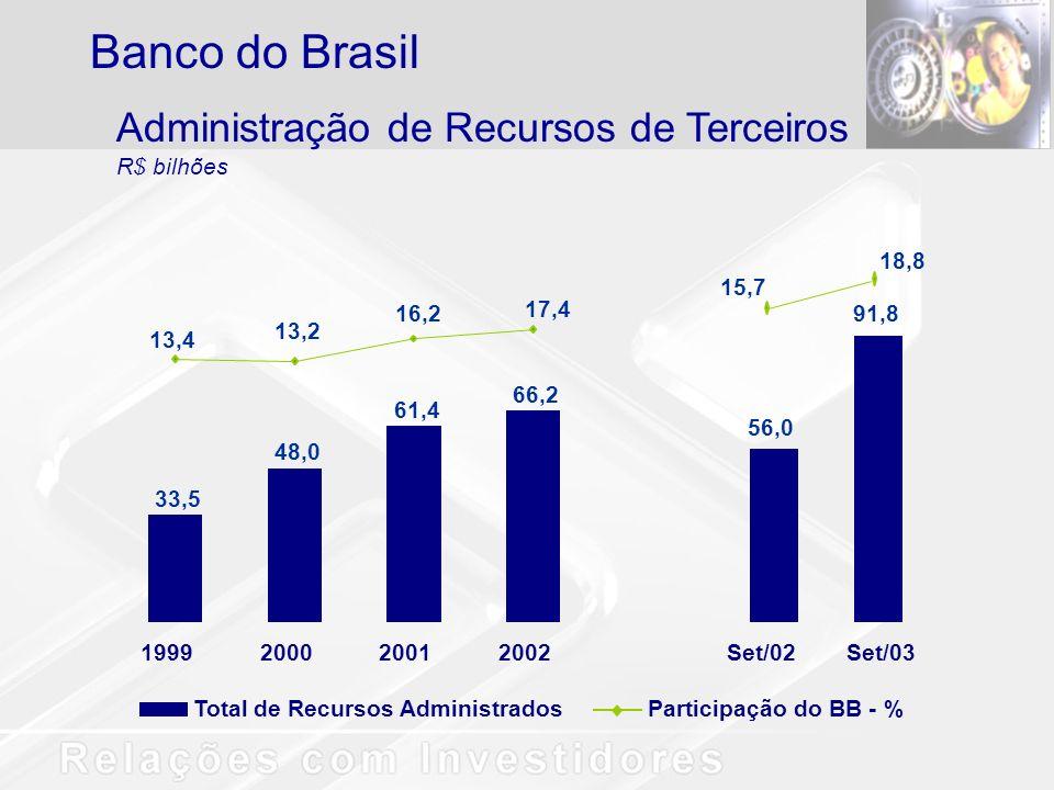 Total de Recursos AdministradosParticipação do BB - % 1999200020012002 33,5 48,0 61,4 66,2 13,4 13,2 16,2 17,4 Set/02Set/03 56,0 91,8 15,7 18,8 Admini