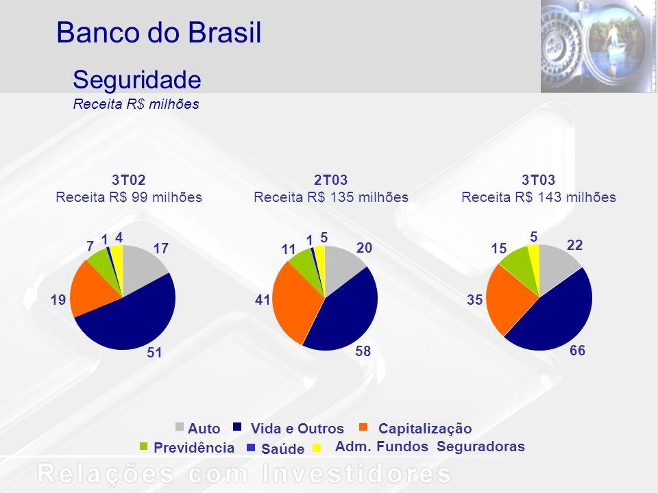 Seguridade Receita R$ milhões Banco do Brasil Auto Saúde Previdência Vida e Outros Capitalização Adm. Fundos Seguradoras 3T02 Receita R$ 99 milhões 17