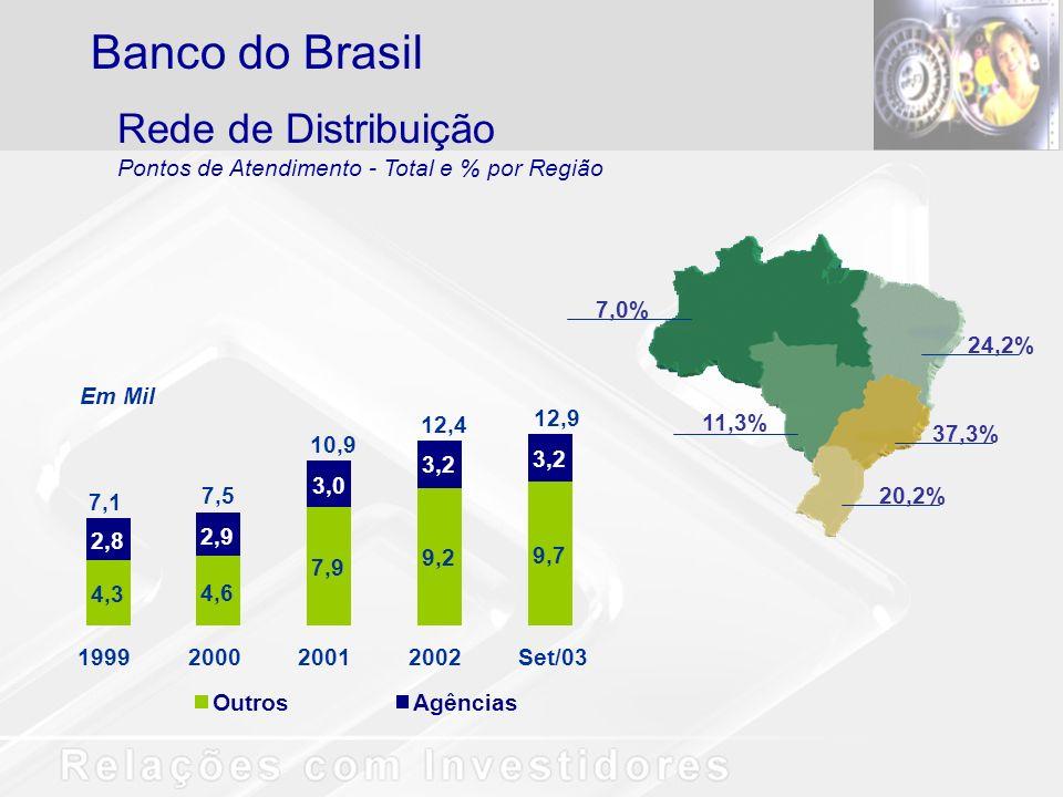 7,0% 11,3% 24,2% 37,3% 20,2% Rede de Distribuição Pontos de Atendimento - Total e % por Região Banco do Brasil 4,3 4,6 7,9 9,2 9,7 2,8 2,9 3,0 3,2 199