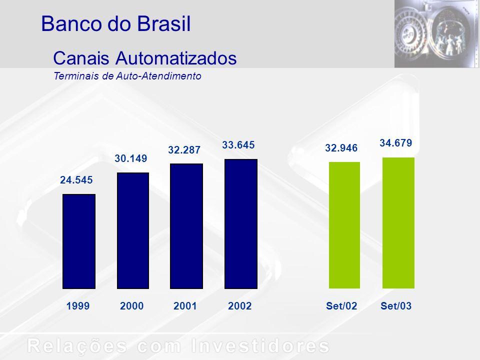 24.545 30.149 32.287 33.645 1999200020012002 32.946 34.679 Set/02Set/03 Canais Automatizados Terminais de Auto-Atendimento Banco do Brasil