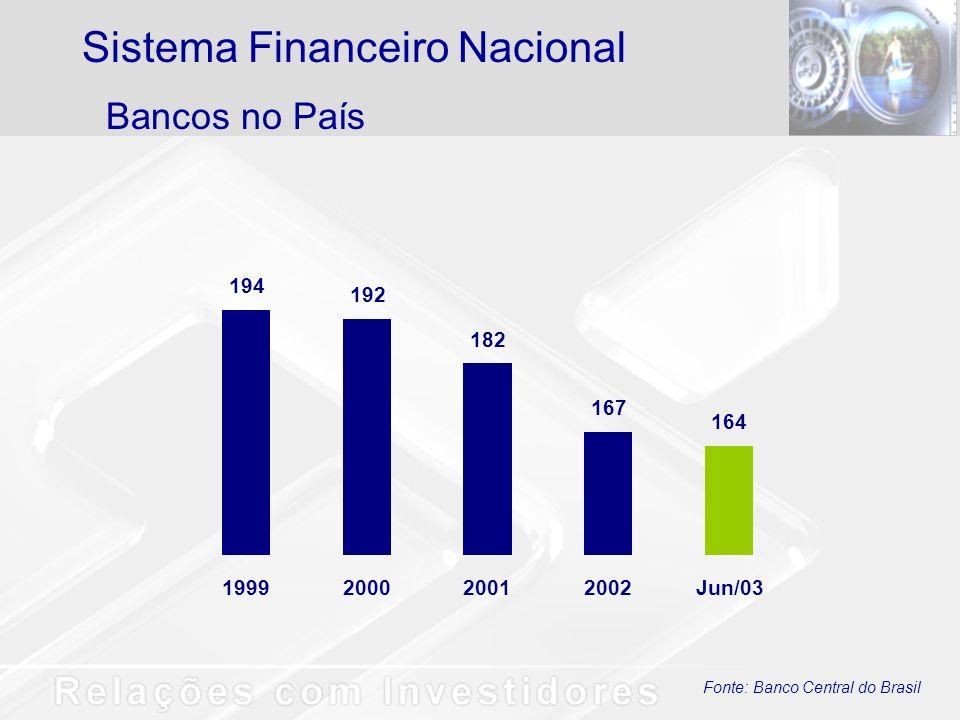 Fonte: Banco Central do Brasil Ativos Totais R$ bilhões Sistema Financeiro Nacional SFNBBParticipação do BB - % 15,1 14,7 15,516,5 19,8 840 939 1.062 1.037 1.231 126 165 206 138 206 1999200020012002Jun/03