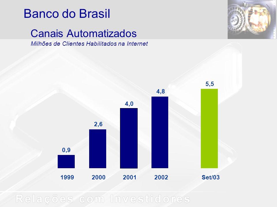 0,9 1999 2,6 2000 4,0 2001 4,8 2002 5,5 Set/03 Canais Automatizados Milhões de Clientes Habilitados na Internet Banco do Brasil