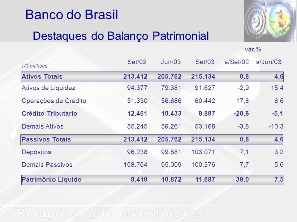Destaques do Balanço Patrimonial Banco do Brasil Var.% Set/02Jun/03Set/03 s/Set/02s/Jun/03 Ativos Totais 213.412205.762215.1340,84,6 Ativos de Liquide