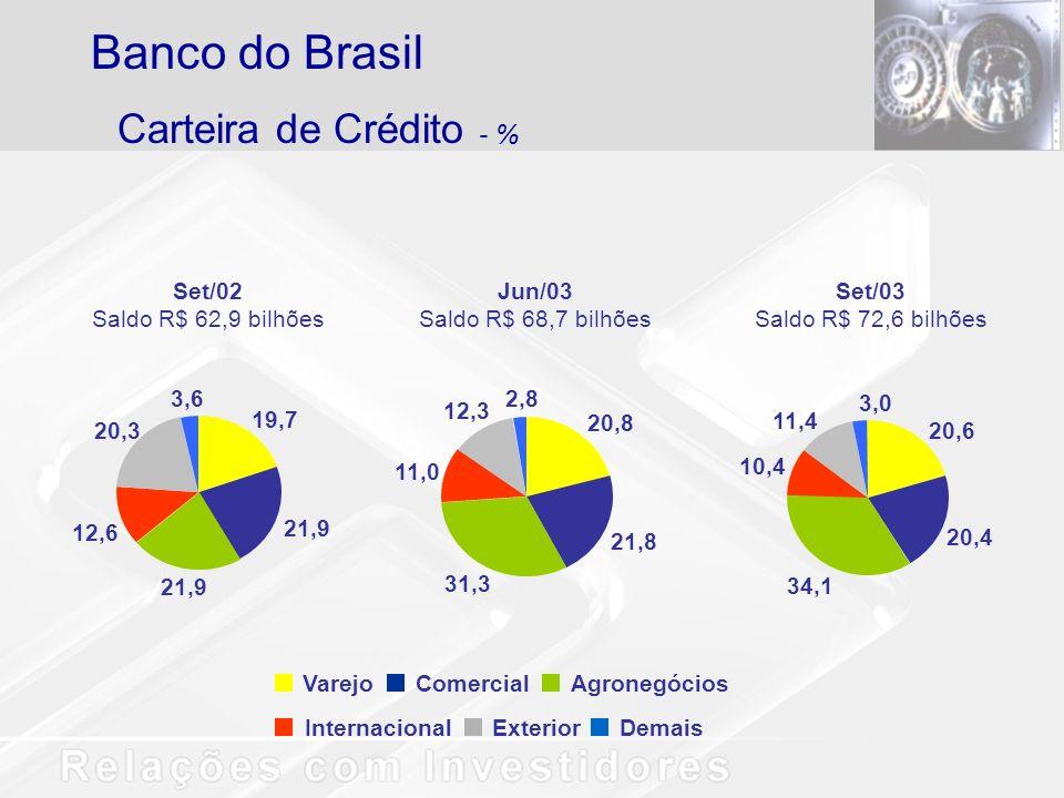 VarejoComercialAgronegócios InternacionalExteriorDemais Set/03 Saldo R$ 72,6 bilhões 20,6 20,4 34,1 10,4 11,4 3,0 20,8 21,8 31,3 11,0 12,3 2,8 Jun/03