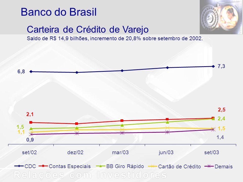 CDCContas EspeciaisBB Giro Rápido Cartão de CréditoDemais Carteira de Crédito de Varejo Saldo de R$ 14,9 bilhões, incremento de 20,8% sobre setembro d