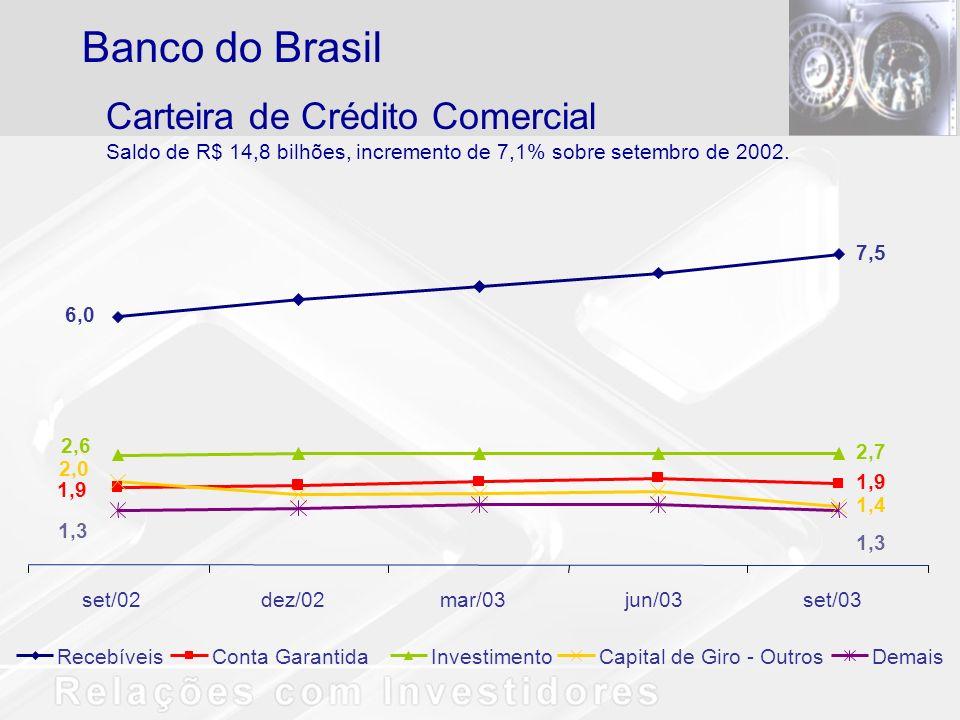Carteira de Crédito Comercial Saldo de R$ 14,8 bilhões, incremento de 7,1% sobre setembro de 2002. Banco do Brasil