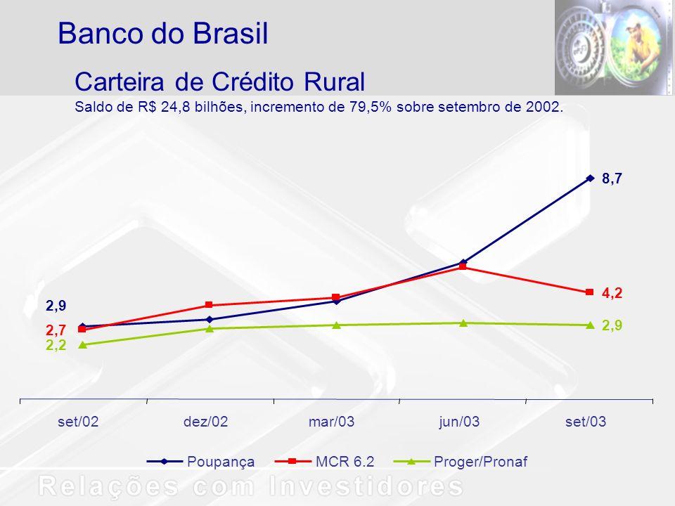 Carteira de Crédito Rural Saldo de R$ 24,8 bilhões, incremento de 79,5% sobre setembro de 2002. Banco do Brasil 8,7 2,7 2,2 2,9 4,2 2,9 set/02dez/02ma