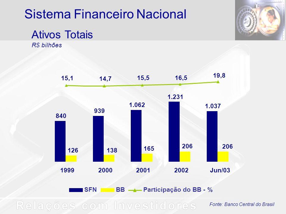 Fonte: Banco Central do Brasil Depósitos à Vista R$ bilhões Sistema Financeiro Nacional SFNBBParticipação do BB - % 32,7 26,2 30,4 31,8 32,4 42,0 50,8 57,4 63,5 76,5 11,0 18,8 24,3 15,4 20,6 1999200020012002Jun/03