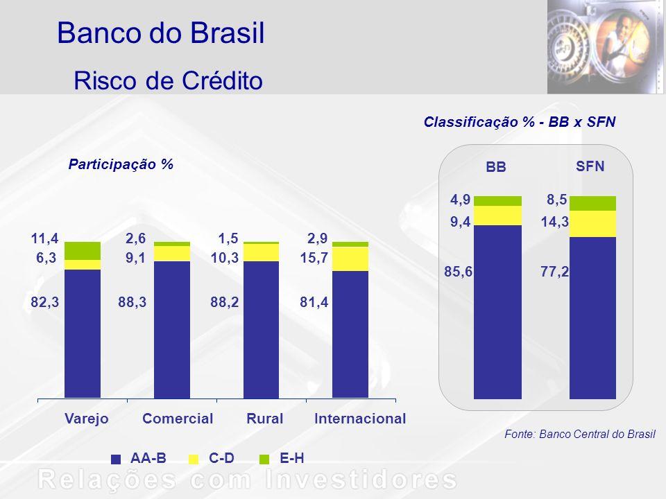 Risco de Crédito Banco do Brasil AA-BC-DE-H VarejoComercialRuralInternacional 11,4 6,3 82,3 2,6 9,1 88,3 1,5 10,3 88,2 2,9 15,7 81,4 4,9 9,4 85,6 8,5
