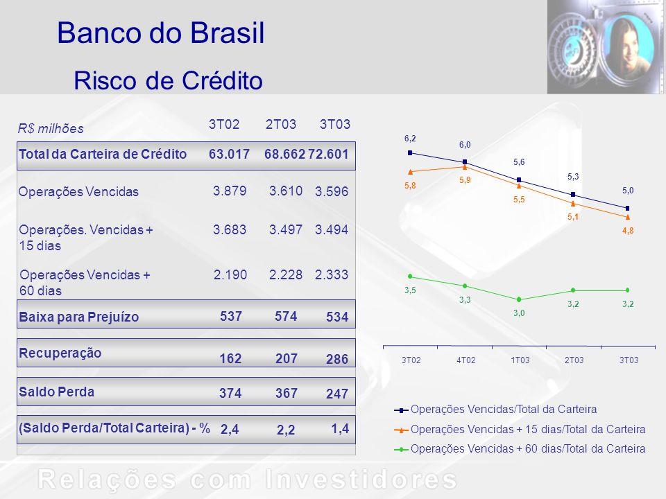 Risco de Crédito Banco do Brasil 3T022T033T03 Total da Carteira de Crédito63.01768.66272.601 Operações Vencidas 3.8793.610 Operações. Vencidas + 15 di