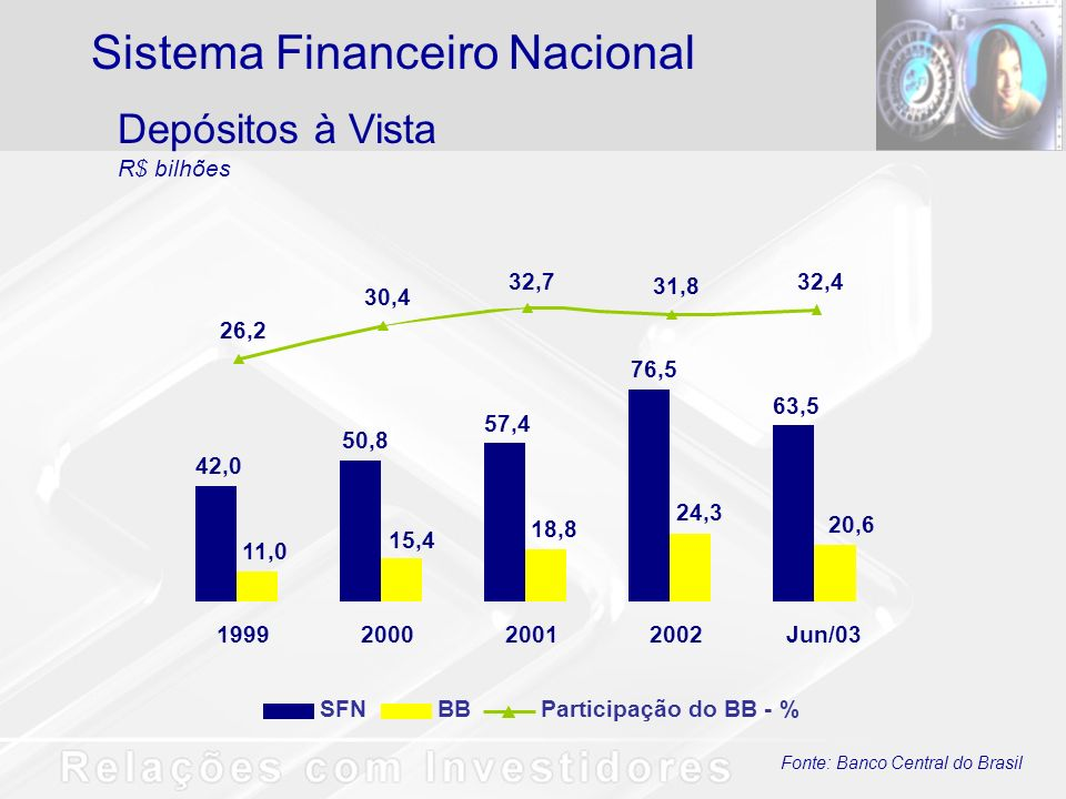 Fonte: Banco Central do Brasil Operações de Crédito R$ bilhões Inclui Operações de Crédito e Arrendamento Mercantil Sistema Financeiro Nacional SFNBBParticipação do BB - % 270,1 298,9 314,8 301,8 362,7 29,0 42,5 54,7 38,7 60,2 10,7 13,0 13,5 15,1 19,9 1999200020012002Jun/03