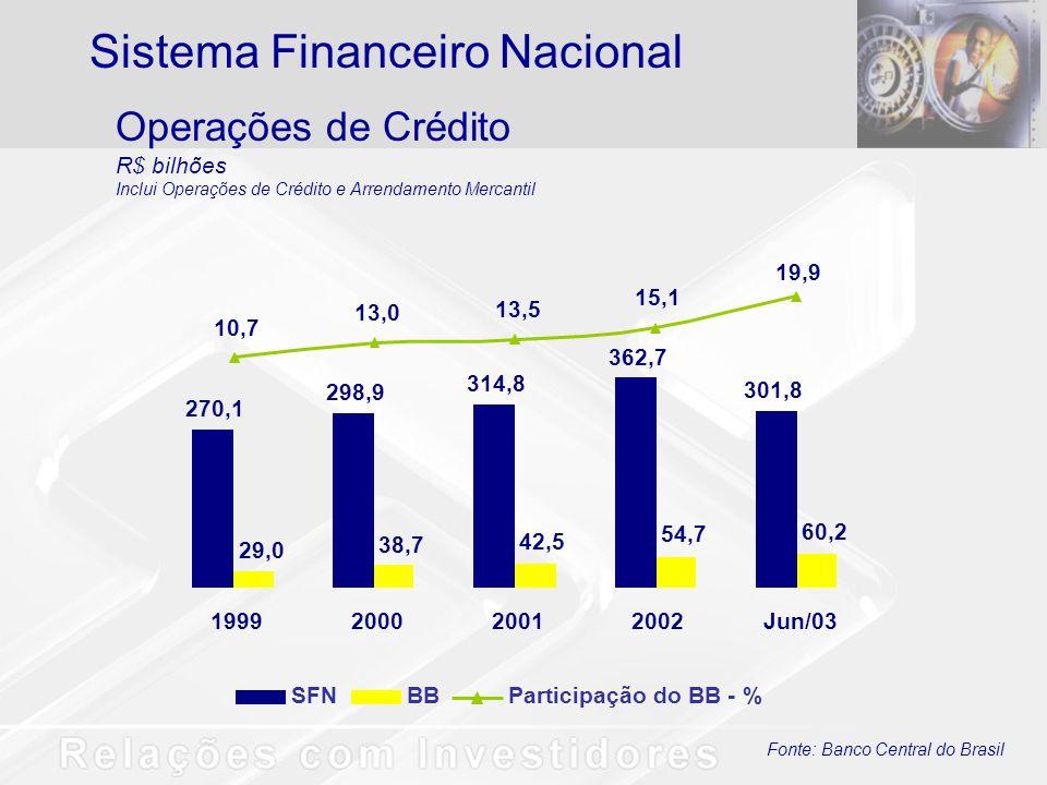 Total de Recursos AdministradosParticipação do BB - % 1999200020012002 33,5 48,0 61,4 66,2 13,4 13,2 16,2 17,4 Set/02Set/03 56,0 91,8 15,7 18,8 Administração de Recursos de Terceiros R$ bilhões Banco do Brasil