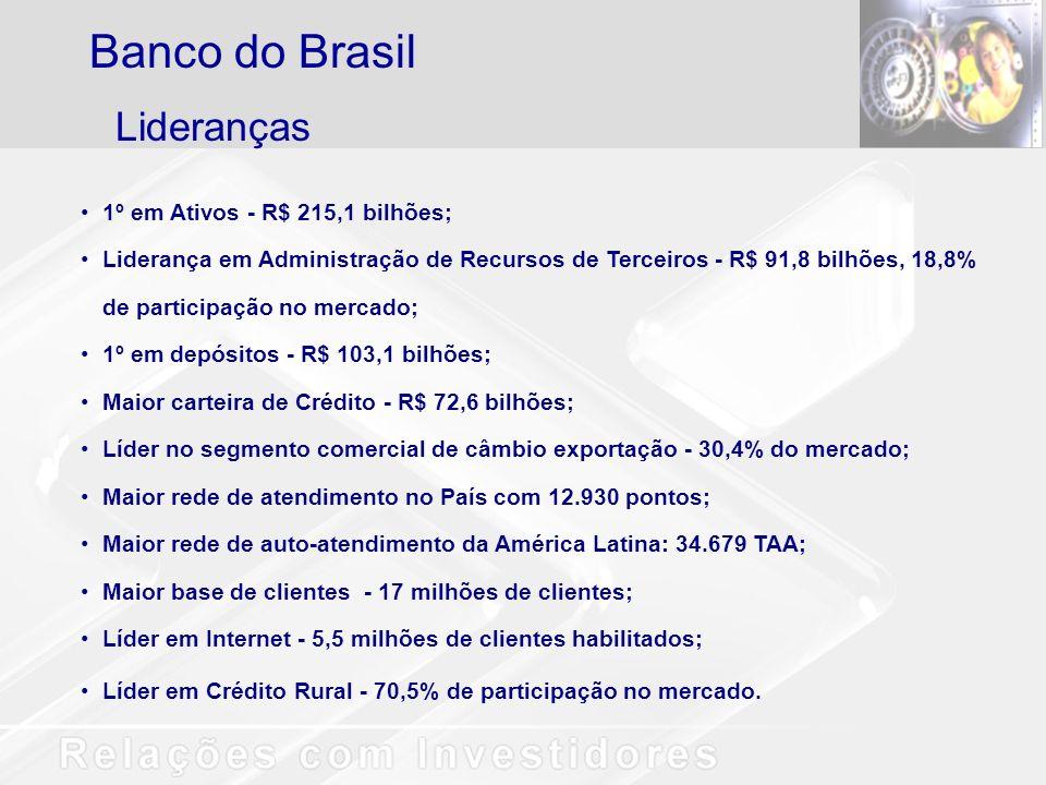 Base Acionária % ações BBAS3 Tesouro Nacional71,8 Previ13,8 BNDESPar5,8 Ações em Tesouraria1,5 Capital Estrangeiro1,6 Pessoas Físicas3,7 Demais Pessoas Jurídicas1,4 Outros Fundos de Pensão0,5 Banco do Brasil