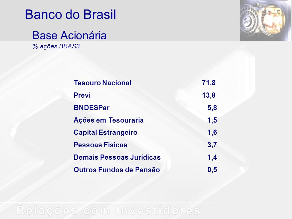 Base Acionária % ações BBAS3 Tesouro Nacional71,8 Previ13,8 BNDESPar5,8 Ações em Tesouraria1,5 Capital Estrangeiro1,6 Pessoas Físicas3,7 Demais Pessoa